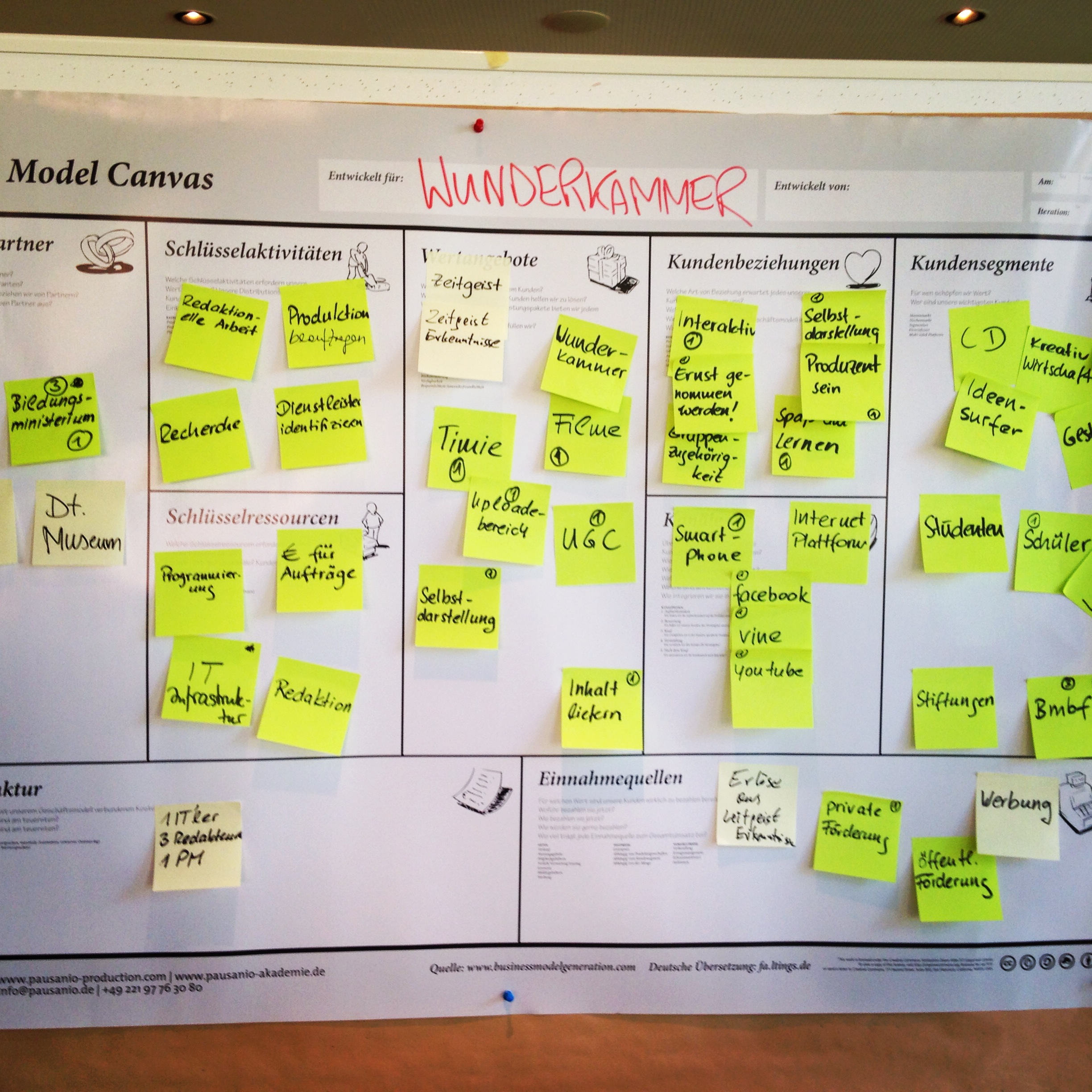 Business Canvas Modell
